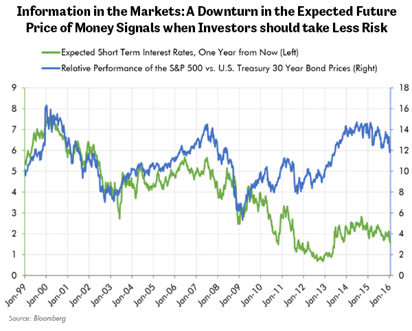 Information in the Markets: A Downturn in the Expected Future Price of Money Signals when Investors Should take Less Risk