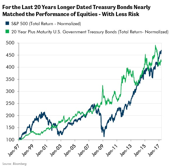 For the Last 20 Years Longer Dated Treasury Bonds Nearly Matched the Performance of Equities - With Less Risk