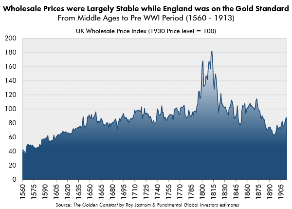Wholesale Prices were Largely Stable while England was on the Gold Standard
