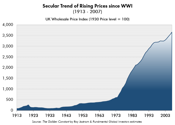 Secular Trend of Rising Prices since WWI 1913-2007