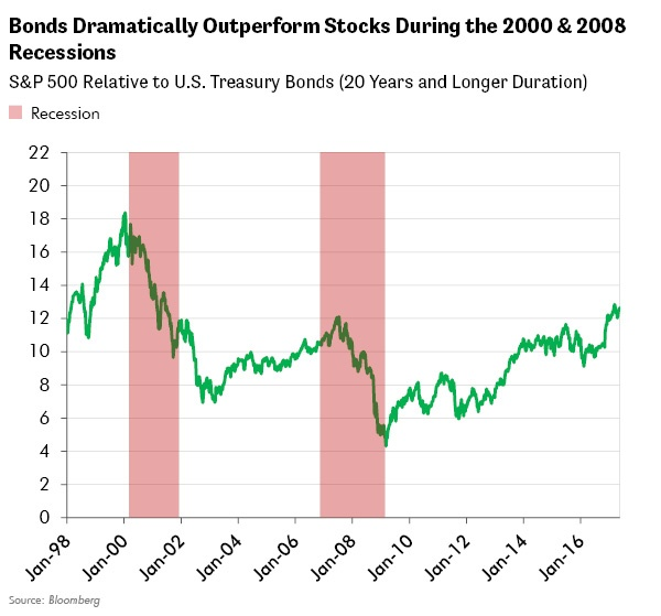 Bonds Dramatically Outperform Stocks During the 2000 & 2008 Recessions