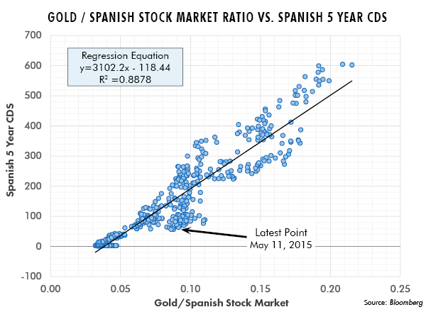Gold / Spanish Stock Market Ratio vs. Spanish 5 Year CDs