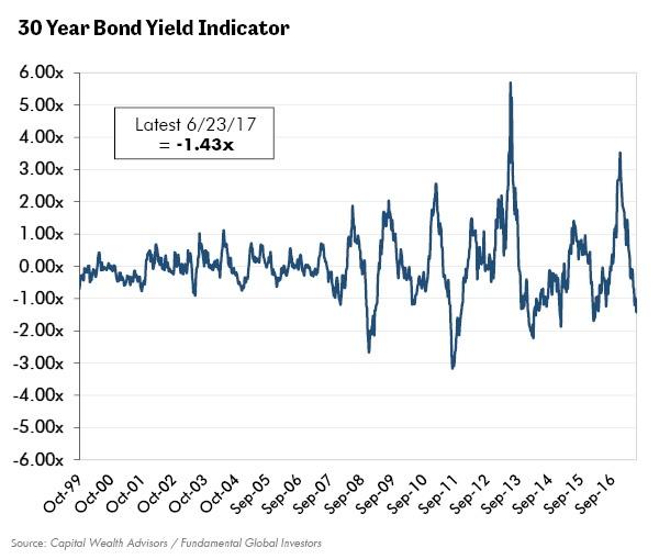 30 Year Bond Yield Indicator