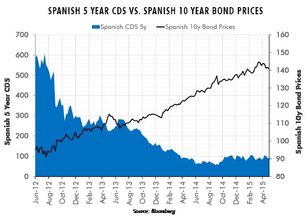 Spanish 5 Year CDs vs. Spanish 10 Year Bond Prices