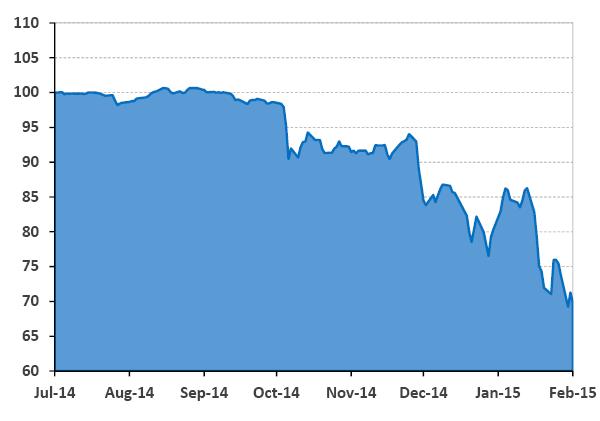 Price of Greek 3 Year Bond