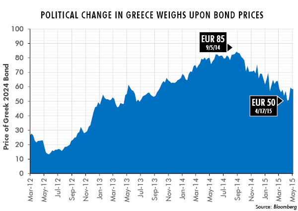 Political Change in Greece Weighs Upon Bond Prices