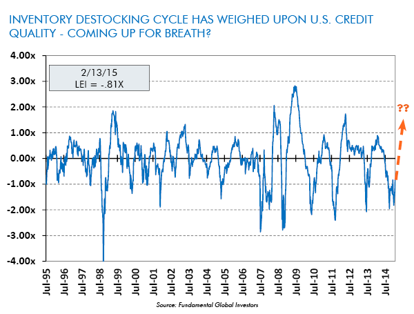 Inventory Destocking Cycle has Weighed Upon U.S. Credit Quality - Coming up for Breath?