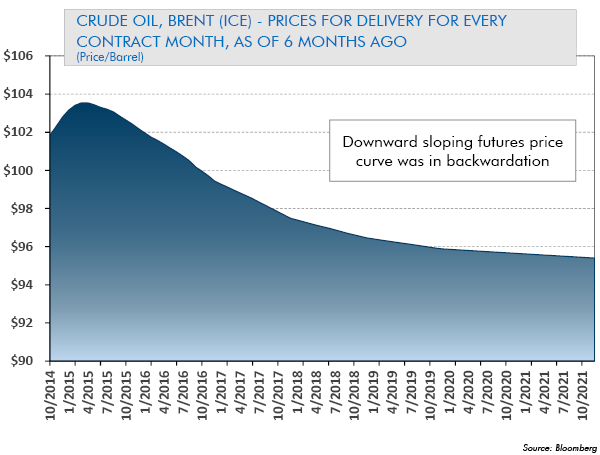Crude Oil - Prices for Delivery for Every Contract Month, as of 6 Months Ago