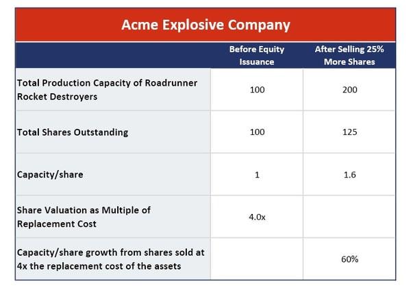 Acme Explosive Company