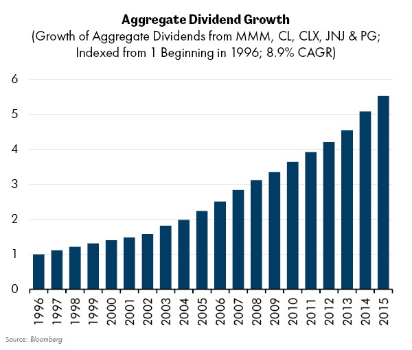 Aggregate Dividend Growth