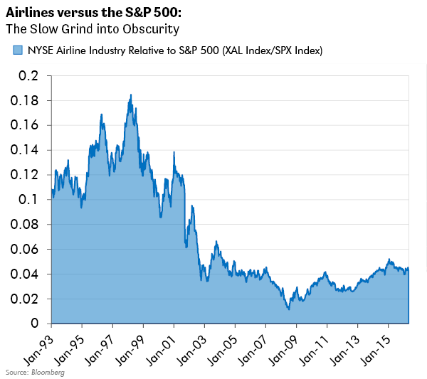 Airline Industry vs S&P 500: The Slow Grind into Obscurity