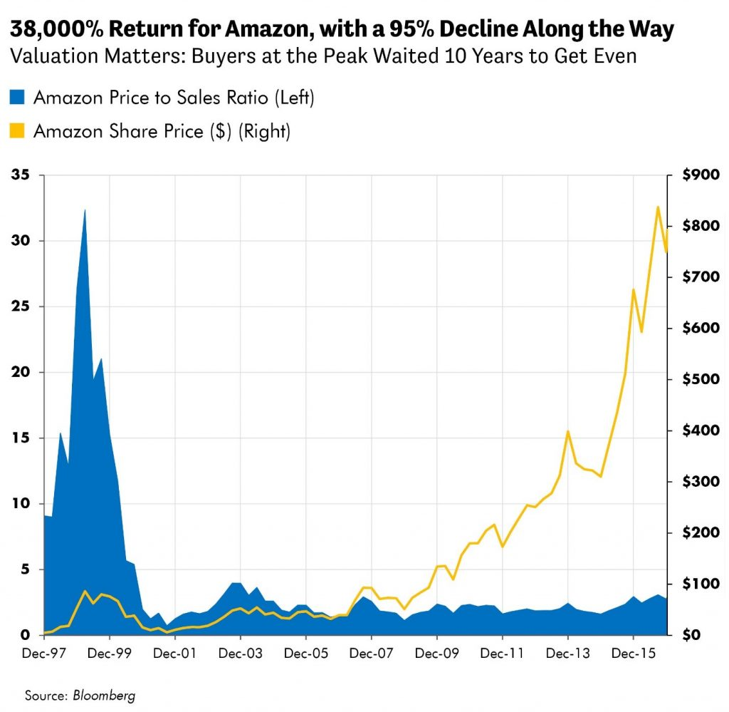 38,000% Return for Amazon, with a 95% Decline Along the Way