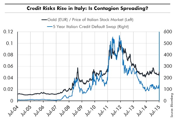 Credit Risks Rise in Italy: Is Contagion Spreading?
