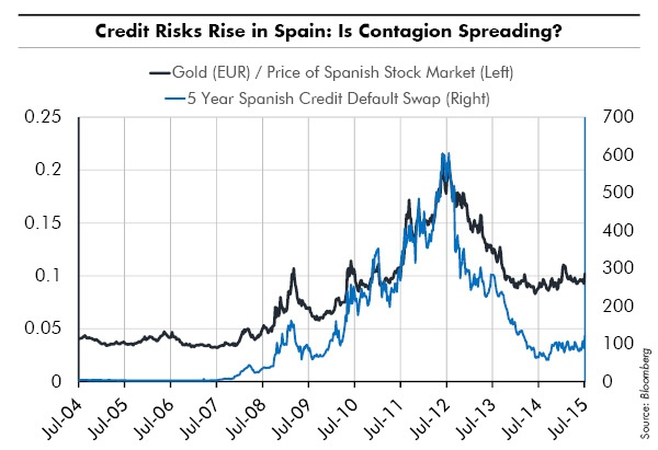 Credit Risks Rise in Spain: Is Contagion Spreading?