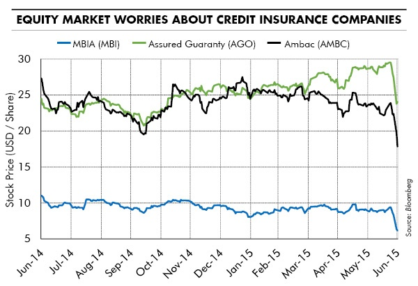 Equity Market Worries about Credit Insurance Companies