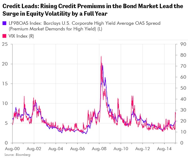 Credit Leads: Rising Credit Premiums in the Bond Market Lead the Surge in Equity Volatility by a Full Year