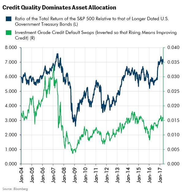 Credit Quality Dominates Asset Allocation