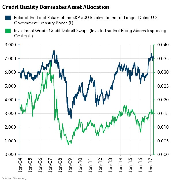Credit Quality Dominates Asset Allocation