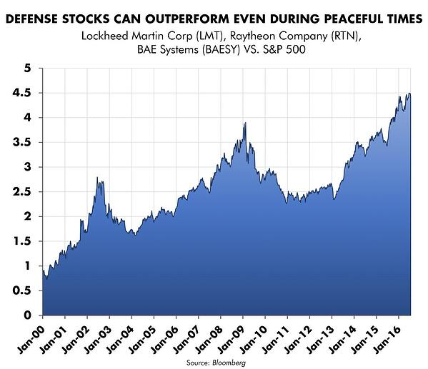 Defense Stocks Can Outperform Even During Peaceful Times