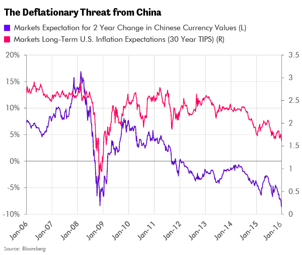 Deflationary Threat from China