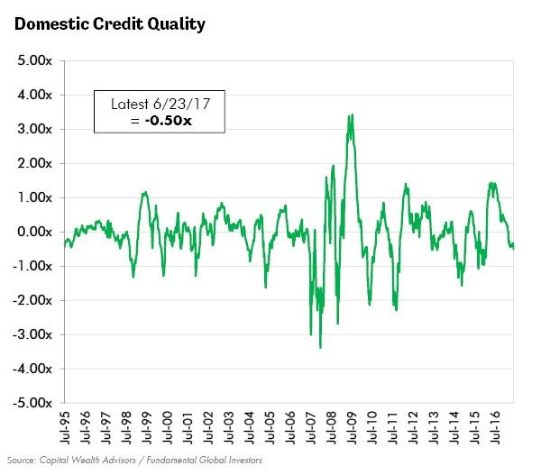 Domestic Credit Quality