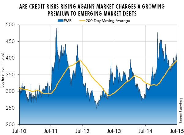 Are Credit Risks Rising Again? Market Charges a Grwoing Premium to Emerging Market Debts