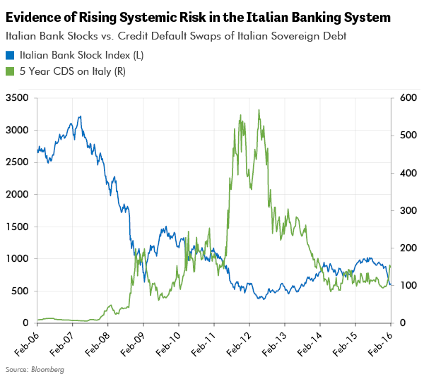 Evidence of Rising Systemic Risk in the Italian Banking System