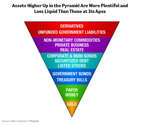 Exter's Inverted Pyramid
