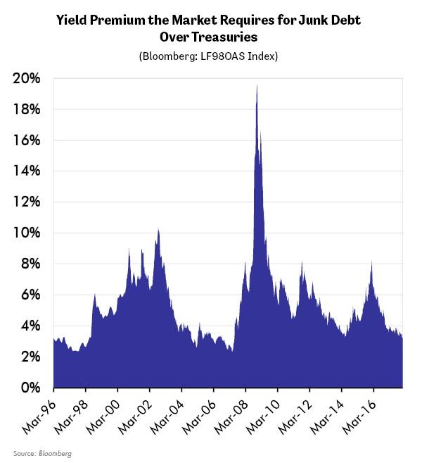Yield Premium the Market Requires for Junk Debt Over Treasuries
