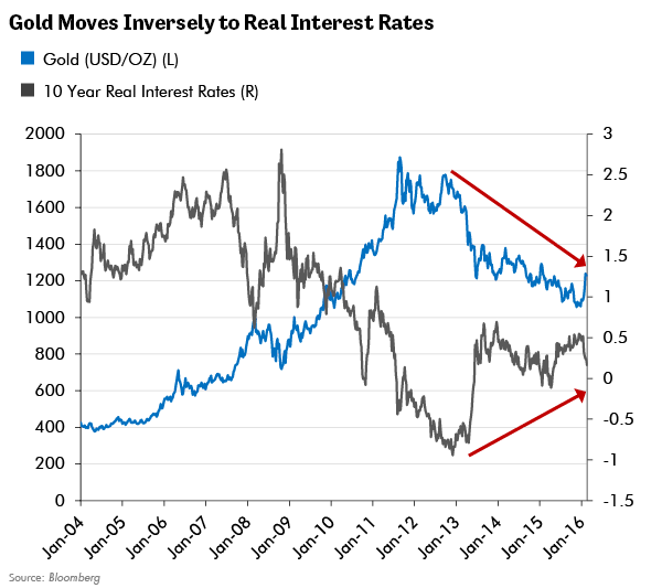 Gold Moves Inversely to Real Interest Rates