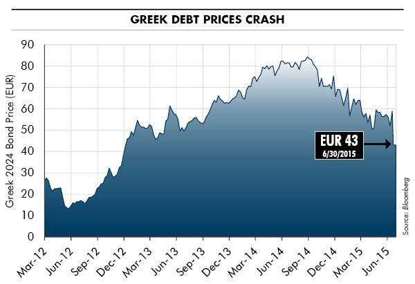 Greek Debt Prices Crash