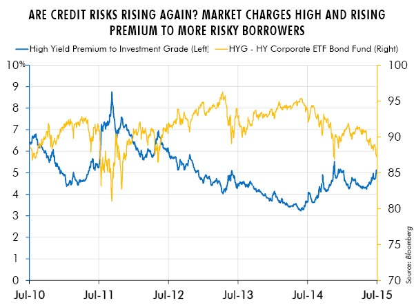 Are Credit Risks Rising Again? Market Charges High and Rising Premium to More Risky Borrowers