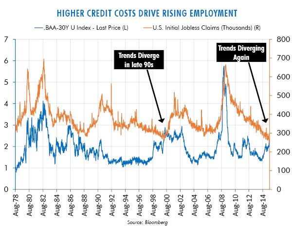 Higher Credit Costs Drive Rising Employment