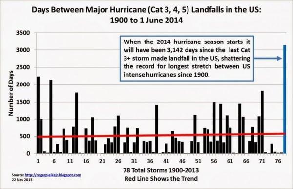 Days Between Major Hurricane Landfalls in the US: 1900 to 1 June 2014