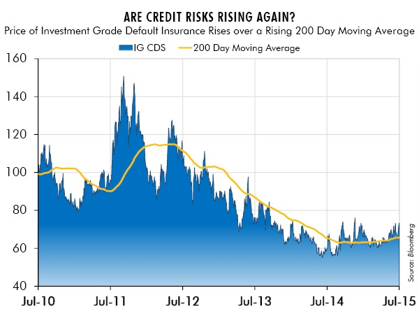 Are Credit Risks Rising Again? Price of Investment Grade Default Insurance Rises over a Rising 200 Day Moving Average
