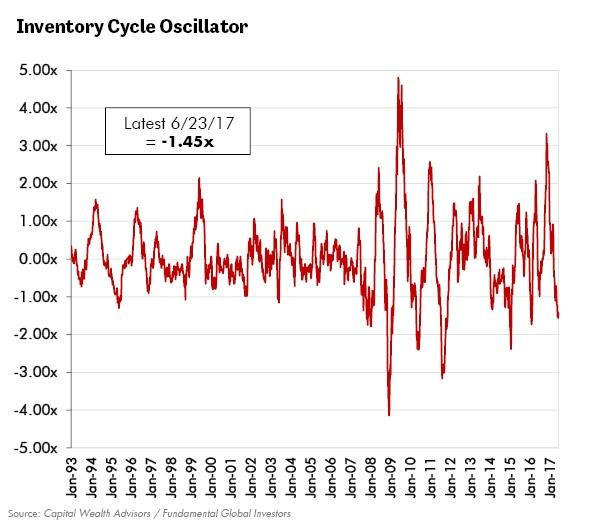 Inventory Cycle Oscillator