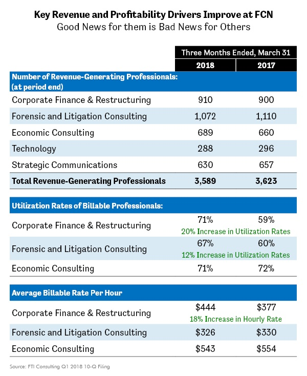 Key Revenue and Profitability Drivers Improve at FCN