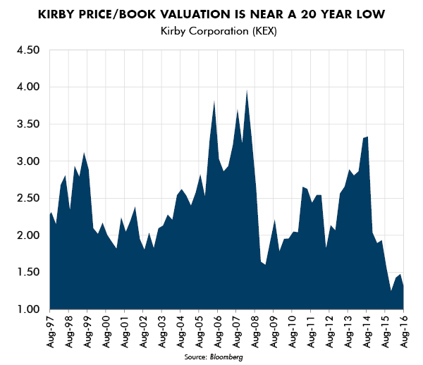 Kirby Price/Book Valuation is near a 20 Year Low
