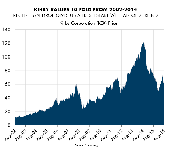 Kirby Rallies 10 Fold From 2002-2014