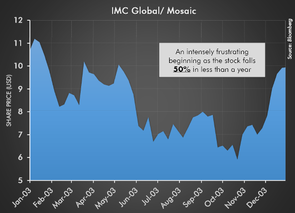 IMC Global / Mosaic 2003