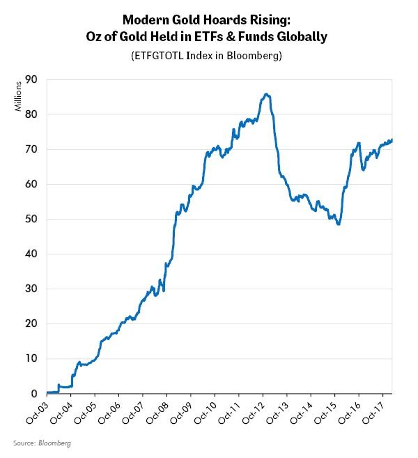Modern Gold Hoards Rising: Oz of Gold Held in ETFs & Fund Globally