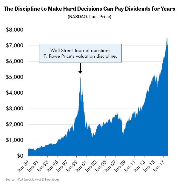 The Discipline to Make Hard Decisions Can Pay Dividends for Years