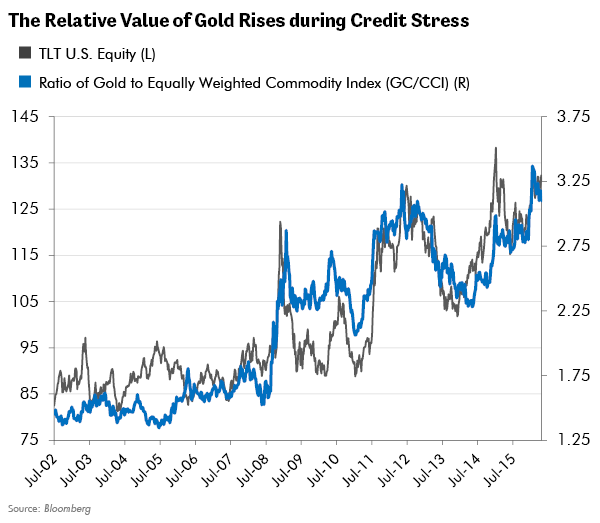 Relative Value of Gold Rises during Credit Stress