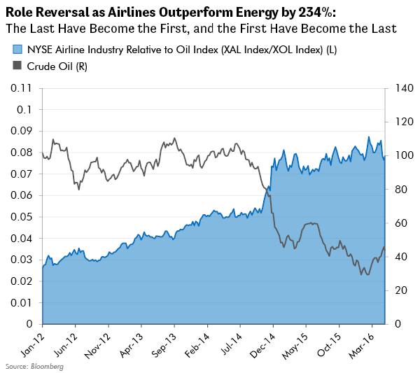 Role Reversal as Airline Industry Outperforms Energy by 234%
