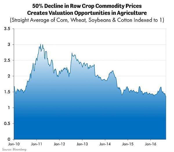 50% Decline in Row Crop Commodity Prices Creates Valuation Opportunities in Agriculture