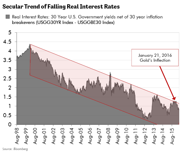 Secular Trends of Falling Real Interest Rates