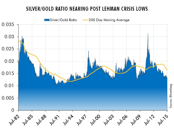 Silver/Gold Ratio Nearing Post Lehman Crisis Low