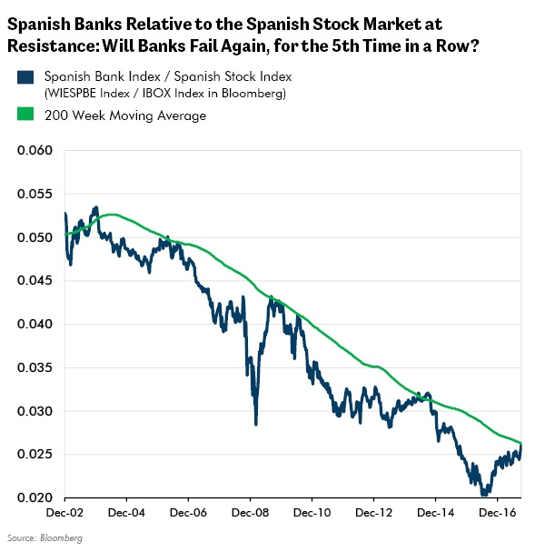 Spanish Banks Relative to the Spanish Stock Market at Resistance: Will Banks Fail Again, for the 5th Time in a Row?