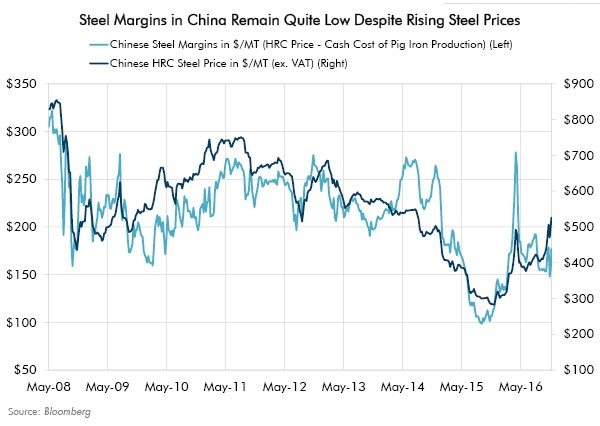 Steel Margin in China Remain Quite Low Despite Rising Steel Prices