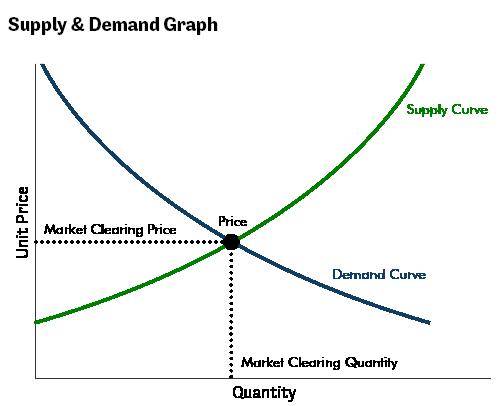 Suppy & Demand Graph